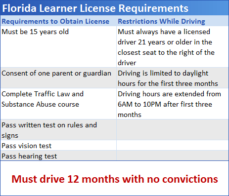 Permit Test Florida >> Program Info Florida Driver Education Safe2drive Com