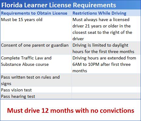 Florida Learners Permit >> Program Info - Florida Driver Education | Safe2Drive.com