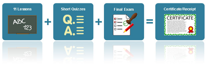 lessons quizzes exam certificate