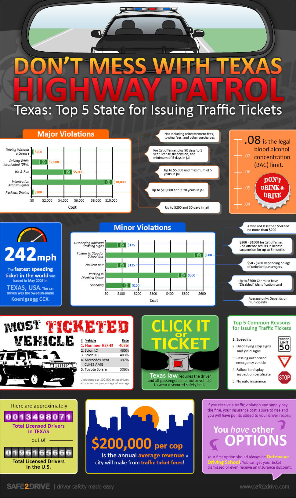 Texas Traffic Ticket Laws and Fines