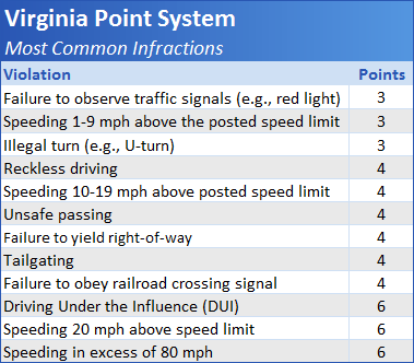 Virginia Driver Improvement Clinic - Points and the Virginia DMV